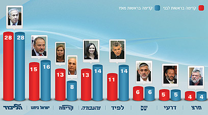 תמונת המצב הפוליטית על פי הסקר ()
