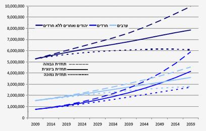 תחזיות לגידול האוכלוסייה בישראל ()