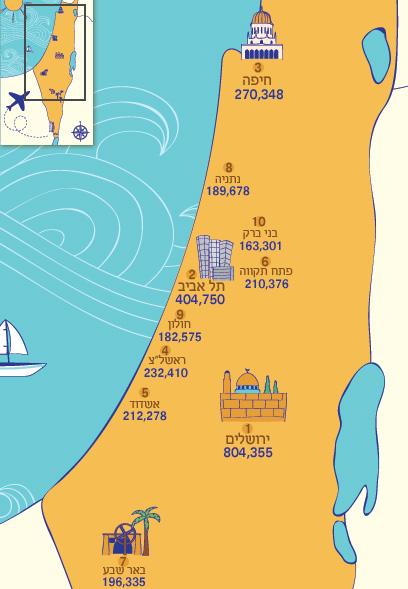 10 הערים הגדולות בישראל