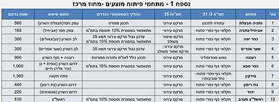 מתחמי הפיתוח המוצעים במסגרת התוכנית של משרד הפנים