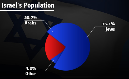 """גידול ב אוכלוסייה ב ישראל למ""""ס לשכה מרכזית ל סטטיסטיקה"""