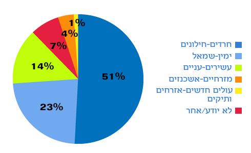 איזה מבין המתחים בחברה היהודית בישראל הוא הקשה ביותר?