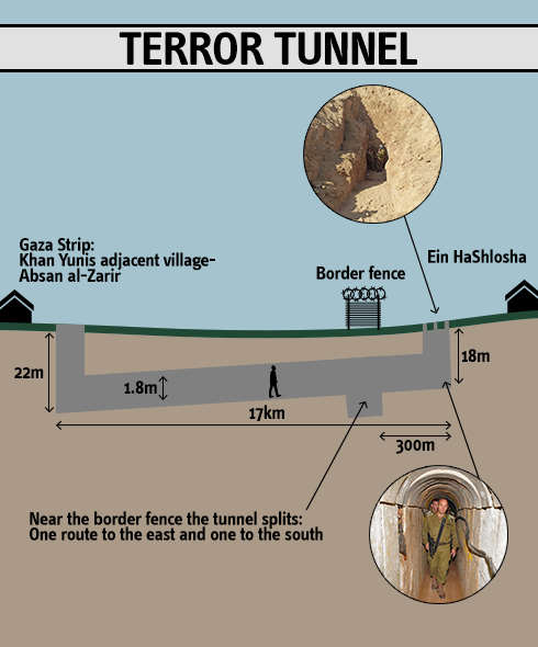 Gaza Terror Tunnel Design
