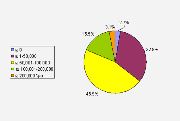 (נתונים באדיבות חברת סביבות מגורים)