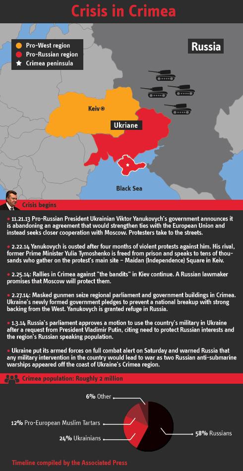 Infographic: Crimea crisis