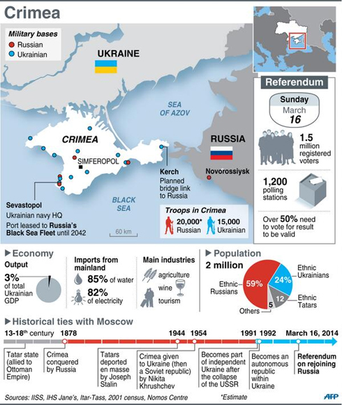 Background on Crimea (Infographic: AFP)