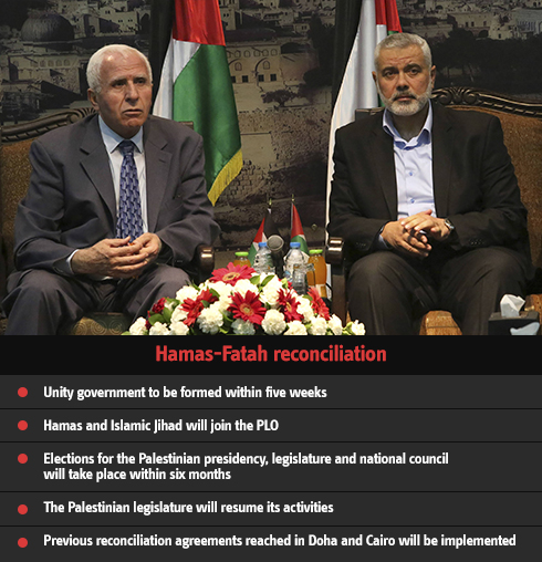 Inside the Hamas-Fatah unity deal (Infographics: Ynet / Photo: AP) Photo: AP