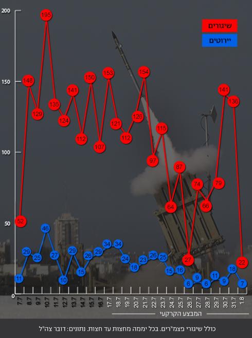 נתוני שיגורים ויירוטים (צילום: AFP)