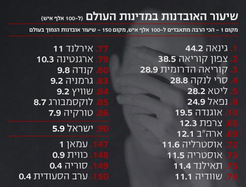 שיעור ההתאבדויות בעולם (נתונים: WHO) (צילום: shutterstock)