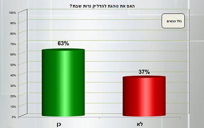 2 מתוך 3 נשים יהודיות מדליקות נרות שבת (ערוץ 20)