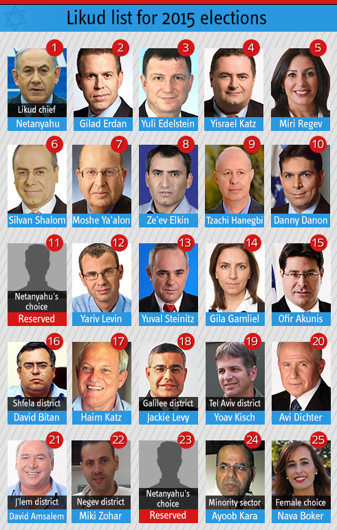 Final Likud list