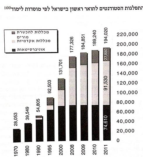 נתונים באדיבות משרד החינוך (באדיבות משרד החינוך)