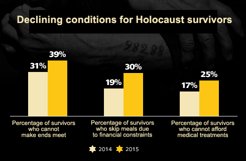 helping holocaust survivors with dignity year round