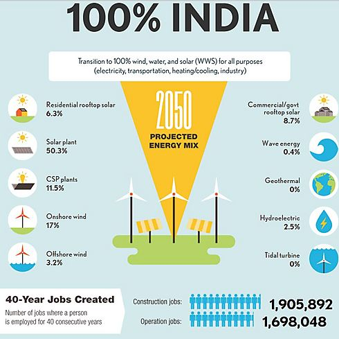 הודו ירוקה ב-2050?