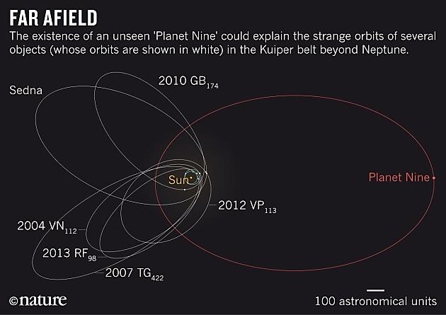 המיקום של הכוכב התשיעי במערכת השמש (הדמיה)