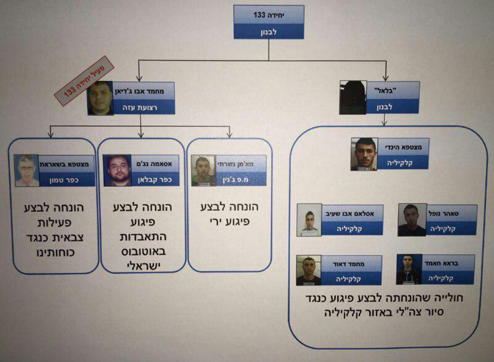 Hierarchy map for the West Bank Hezbollah cell