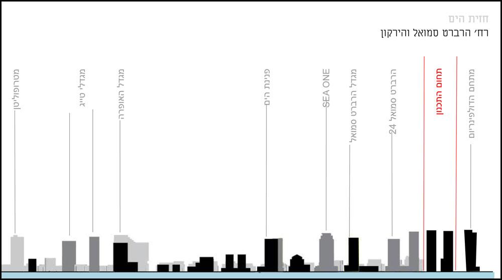 חומה של מגדלים שתחסום בין קו החוף הצר ממילא לבין שאר העיר. מה זה יעשה לטמפרטורה בעיר, או למחירי הדיור של תושבי הקבע שאינם תיירים? (הדמיה: קייזר-קייזר-לקנר)
