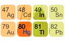 טבלה מחזורית - סידור כלל היסודות הכימיים. אנציקלופדיה ynet