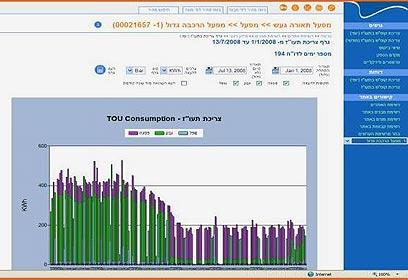 גרף צריכת החשמל בגעש תאורה - לפני ואחרי ההתקנה (צילום: ESCO  ישראל)