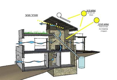"""בית """"בריא"""": כך זה עובד (צילום: אדריכל דורון קליין ) (צילום: אדריכל דורון קליין )"""