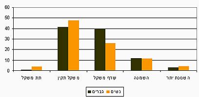 נתוני השמנה - הלשכה המרכזית לסטטיסטיקה ()
