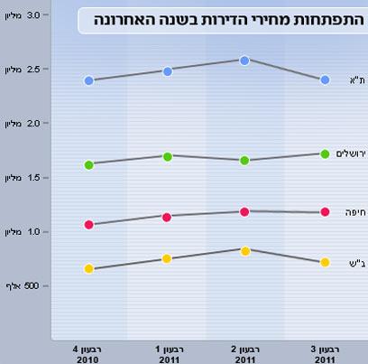 מחירי הדירות: מעלייה לירידה (נתונים: השמאי הראשי) ()