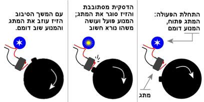 הפעלה לדוגמה של מתג באמצעות דסקית מסתובבת עם זיז  (צילום: עידו גנדל) (צילום: עידו גנדל)