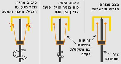 מנגנון ויסות המהירות בחוגת הטלפון (איור: עידו גנדל) (צילום: עידו גנדל) (צילום: עידו גנדל)