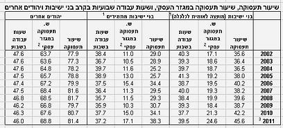 נתוני בנק ישראל ()