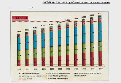התפתחות התועלת הכלכלית לאורך העשור (הדמיה: משרד הביטחון) (הדמיה: משרד הביטחון)