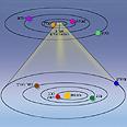 מיקומו של כוכב הלכת כוכב חמה במערכת השמש