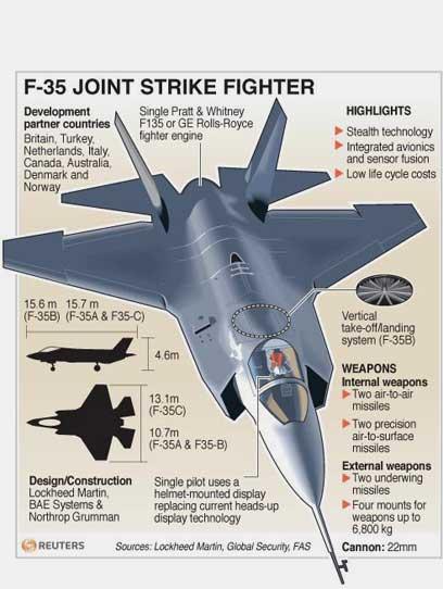 זהו ה-F-35 (צילום: רויטרס) (צילום: רויטרס)