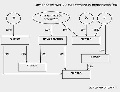 """מבנה השליטה בחברות - מתוך דו""""ח המבקר ()"""