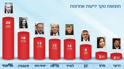 יחימוביץ' מתחזקת, מופז משתווה ללפיד. הסקר מנבא רק 12 מנדטים (בסוגריים תוצאות הסקר מיום שישי שעבר) ()