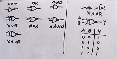 הסמלים הגרפיים המקובלים לשבעת השערים הלוגיים, וטבלת אמת של אחד מהם  (איור: עידו גנדל ) (איור: עידו גנדל )