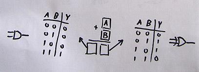 טבלאות אמת לספרות התוצאה של חיבור שני ביטים בבסיס 2  (איור: עידו גנדל ) (איור: עידו גנדל )