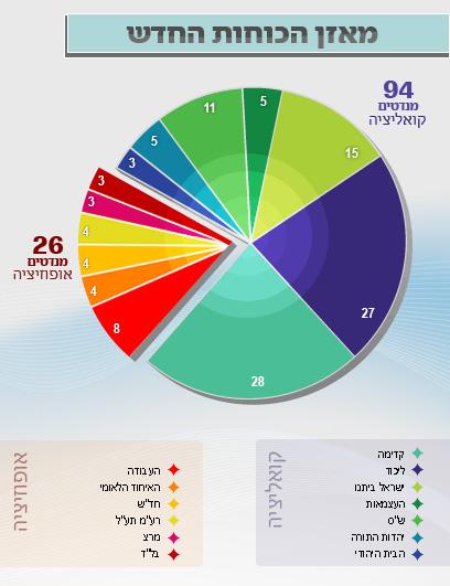חלוקת המנדטים בממשלת האחדות של נתניהו ()