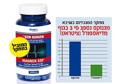 מחקר בשיבא קובע: מגנוקס יעיל פי 3 לגוף
