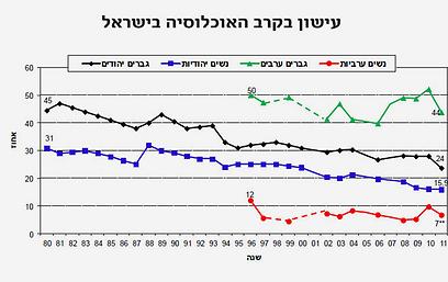 הירדה בעישון בשנים האחרונות בישראל ()