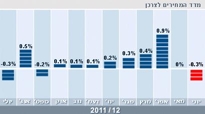 מדד חודש יוני 2012 ()