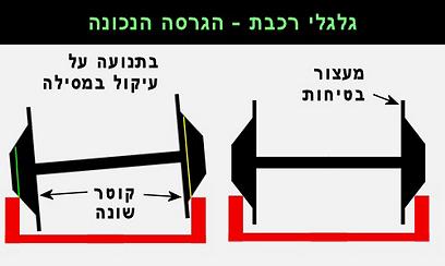 גלגלי הרכבת בגרסה הנכונה, מוגזמת מעט לצורך ההמחשה  (איור: עידו גנדל) (איור: עידו גנדל)