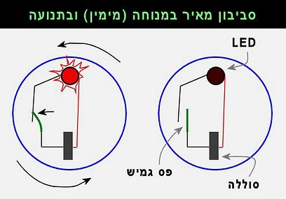 הכוח הצנטריפוגלי מכופף פס/קפיץ גמיש וסוגר מעגל בסביבון מאיר  (איור: עידו גנדל) (איור: עידו גנדל)