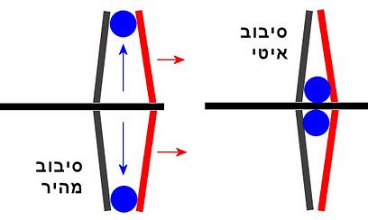 רולים דוחקים את החרוט הנייד (אדום) לכיוון הנייח בזמן סיבוב מהיר  (איור: עידו גנדל) (איור: עידו גנדל)