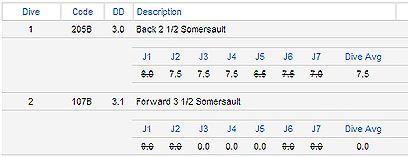 מעולם לא נראו כל כך הרבה אפסים? לוח התוצאות עם הניקוד שקיבל פק (צילום מסך) (צילום מסך)