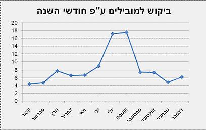 (נתוני גרף: pro.co.il) (נתוני גרף: pro.co.il)
