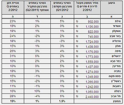 טבלת מחירי הדירות כפי שנבדקו בסקירת השמאי הממשלתי