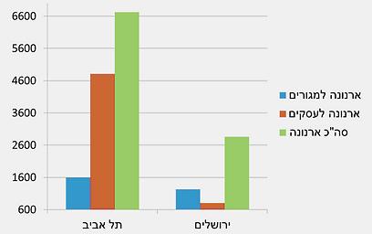 גביית ארנונה: ירושלים מול תל אביב ()