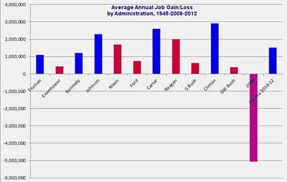 """ממוצע מקומות העבודה החדשים לפי נשיאי ארה""""ב ()"""