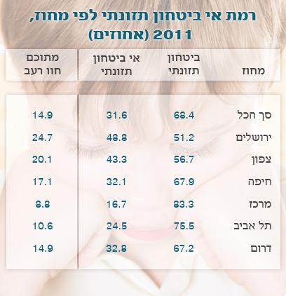נתונים המתייחסים לילדים לפי המוסד לביטוח לאומי (צילום: shutterstock) (צילום: shutterstock)