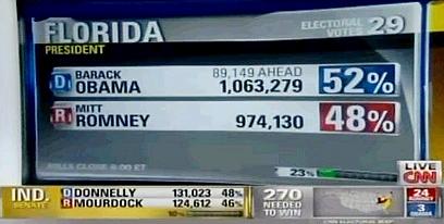 יתרון קל לאובמה בפלורידה, אך עדיין צמוד מדי להכריע (צילום: CNN) (צילום: CNN)